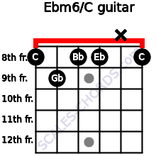 Ebm6/C for guitar on frets 8, 9, 8, 8, x, 8