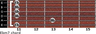 Ebm7 for guitar on frets 11, 13, 11, 11, 11, 11