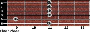 Ebm7 for guitar on frets 11, 9, 11, 11, 11, 11