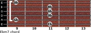 Ebm7 for guitar on frets 11, 9, 11, 11, 11, 9