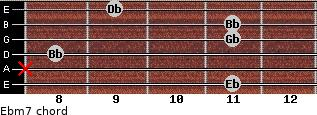 Ebm7 for guitar on frets 11, x, 8, 11, 11, 9