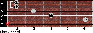 Ebm7 for guitar on frets x, 6, 4, 3, 2, 2