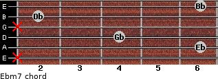 Ebm7 for guitar on frets x, 6, 4, x, 2, 6