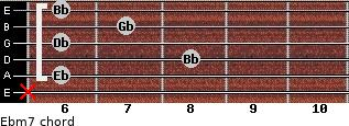 Ebm7 for guitar on frets x, 6, 8, 6, 7, 6