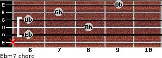 Ebm7 for guitar on frets x, 6, 8, 6, 7, 9