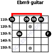 Ebm9 for guitar on frets 11, 13, 11, 11, 11, 13
