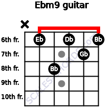 Ebm9 for guitar on frets x, 6, 8, 6, 7, 6