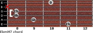 Ebm(M7) for guitar on frets 11, 9, 8, 8, x, 10