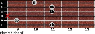 Ebm(M7) for guitar on frets 11, 9, x, 11, 11, 10
