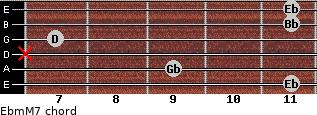 Ebm(M7) for guitar on frets 11, 9, x, 7, 11, 11