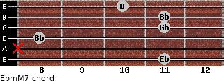 Ebm(M7) for guitar on frets 11, x, 8, 11, 11, 10