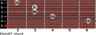 Ebm(M7) for guitar on frets x, 6, 4, 3, 3, 2
