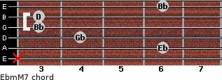 Ebm(M7) for guitar on frets x, 6, 4, 3, 3, 6