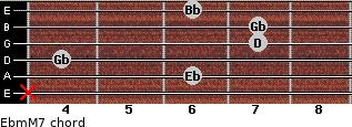 Ebm(M7) for guitar on frets x, 6, 4, 7, 7, 6