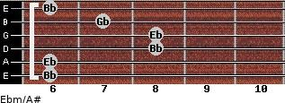 Ebm/A# for guitar on frets 6, 6, 8, 8, 7, 6