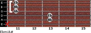 Ebm/A# for guitar on frets x, 13, 13, 11, 11, 11