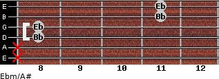 Ebm/A# for guitar on frets x, x, 8, 8, 11, 11