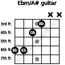 Ebm/A# for guitar on frets 6, 6, 4, 3, x, x