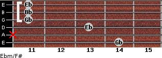 Ebm/F# for guitar on frets 14, x, 13, 11, 11, 11