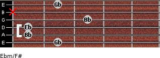 Ebm/F# for guitar on frets 2, 1, 1, 3, x, 2