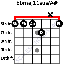 Ebmaj11sus/A# for guitar on frets 6, 6, 6, 7, x, 6