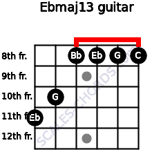 Ebmaj13 for guitar on frets 11, 10, 8, 8, 8, 8