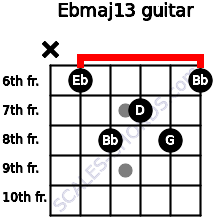 Ebmaj13 for guitar on frets x, 6, 8, 7, 8, 6