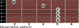 Ebmaj13b5/A add(m3) guitar chord