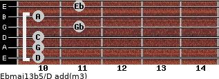 Ebmaj13b5/D add(m3) guitar chord