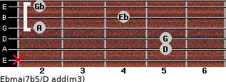 Ebmaj7b5/D add(m3) guitar chord