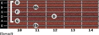 Ebmaj9 for guitar on frets 11, 10, 12, 10, 11, 10