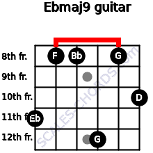 Ebmaj9 for guitar on frets 11, 8, 8, 12, 8, 10