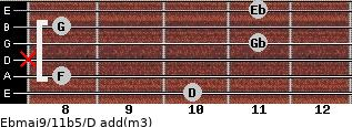 Ebmaj9/11b5/D add(m3) guitar chord