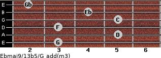 Ebmaj9/13b5/G add(m3) guitar chord
