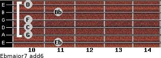 Ebmajor7(add6) for guitar on frets 11, 10, 10, 10, 11, 10