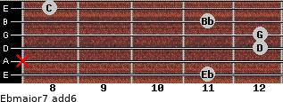 Ebmajor7(add6) for guitar on frets 11, x, 12, 12, 11, 8