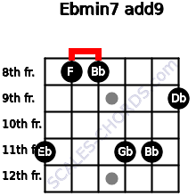 Ebmin7(add9) for guitar on frets 11, 8, 8, 11, 11, 9