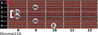 Ebm(maj11)/D for guitar on frets 10, 9, 8, 8, 9, x