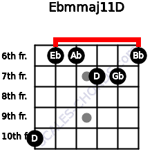 Ebm(maj11)/D for guitar on frets 10, 6, 6, 7, 7, 6
