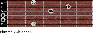 Ebm(maj7)/Gb add(b5) guitar chord