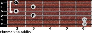 Ebm(maj9)/Bb add(b5) guitar chord