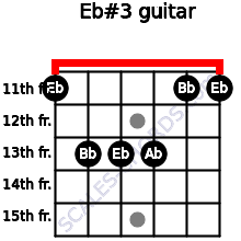Eb#3 for guitar on frets 11, 13, 13, 13, 11, 11