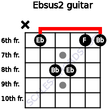 Ebsus2 for guitar on frets x, 6, 8, 8, 6, 6