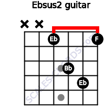 Ebsus2 for guitar on frets x, x, 1, 3, 4, 1