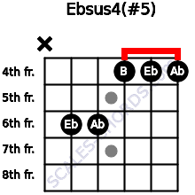 Ebsus4(#5) for guitar on frets x, 6, 6, 4, 4, 4