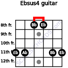 Ebsus4 for guitar on frets 11, 11, 8, 8, 11, 11