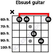 Ebsus4 for guitar on frets x, 6, 6, 8, 9, 6