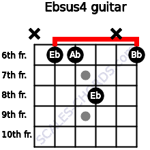Ebsus4 for guitar on frets x, 6, 6, 8, x, 6