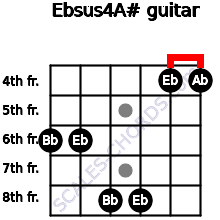 Ebsus4/A# for guitar on frets 6, 6, 8, 8, 4, 4