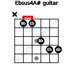 Ebsus4/A# for guitar on frets x, 1, 1, 3, 4, 4